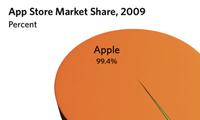 Applemobileappshare2009